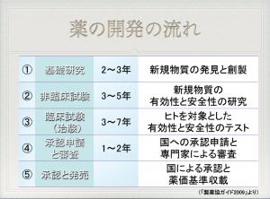 【P#15】医薬品の開発(3)〜エンドポイント